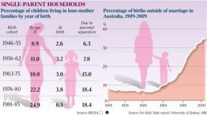 single parents australia