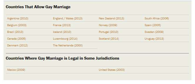 Countries That Allow Gay Marriage