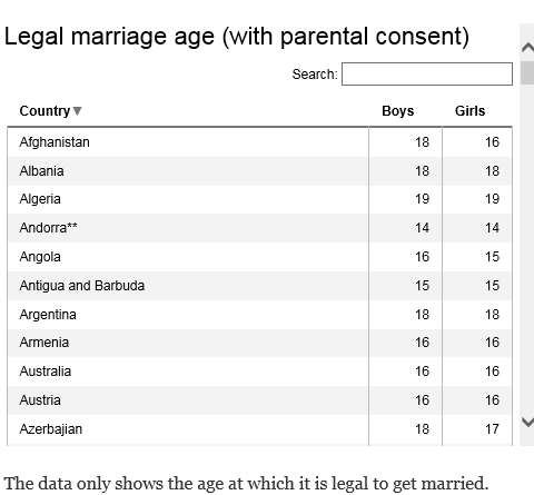 marriage - world legal age